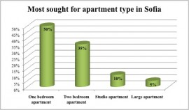 property for sale analysis – types
