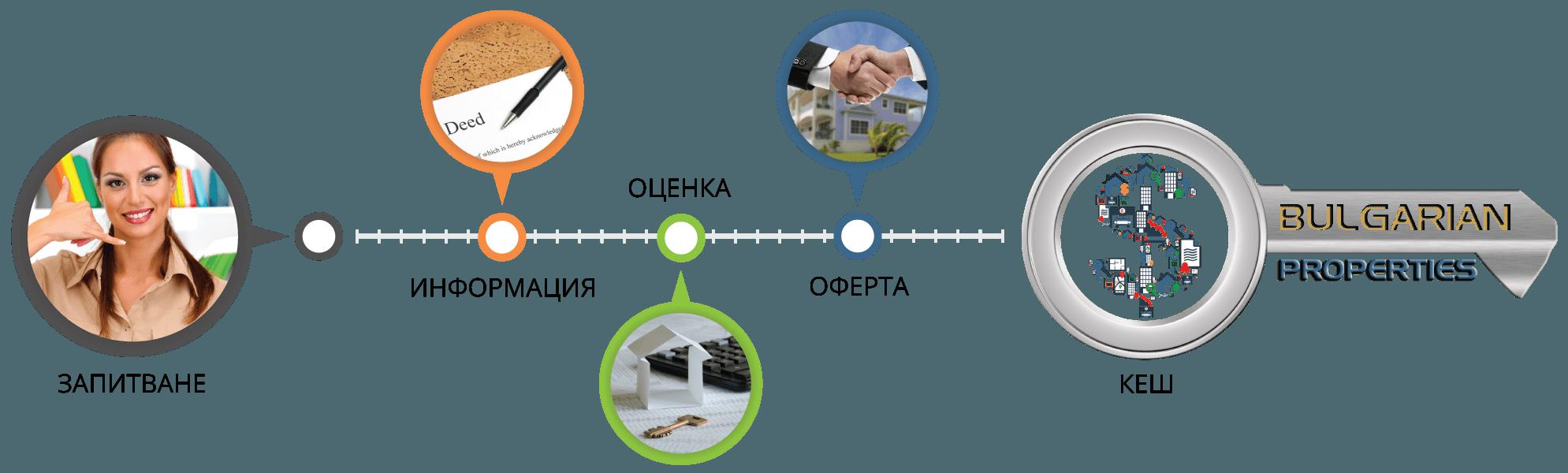 продадете имота си в България