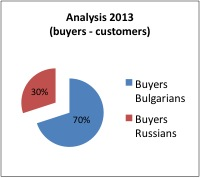 property for sale in sofia analysis