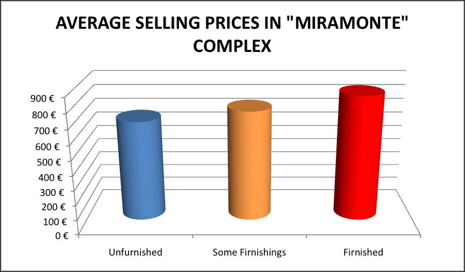 selling prices in Miramonte complex